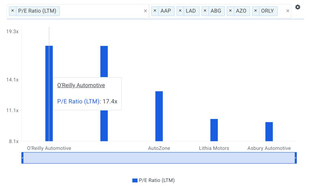 ORLY P/E Ratio vs Peers Chart