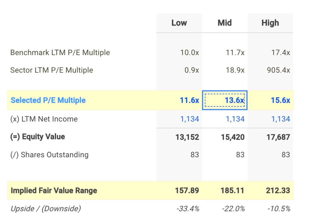 ORLY P/E Valuation Calculation