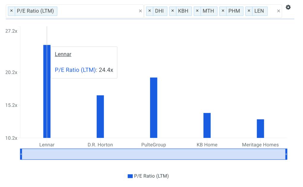 LEN P/E Ratio vs Peers Chart
