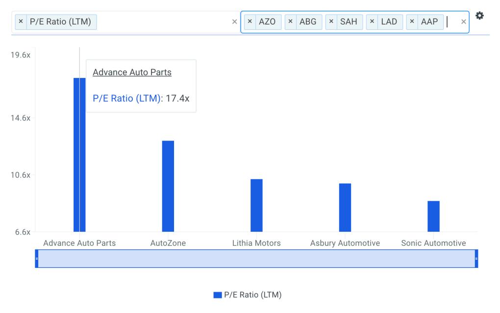 AAP P/E Ratio vs Peers Chart