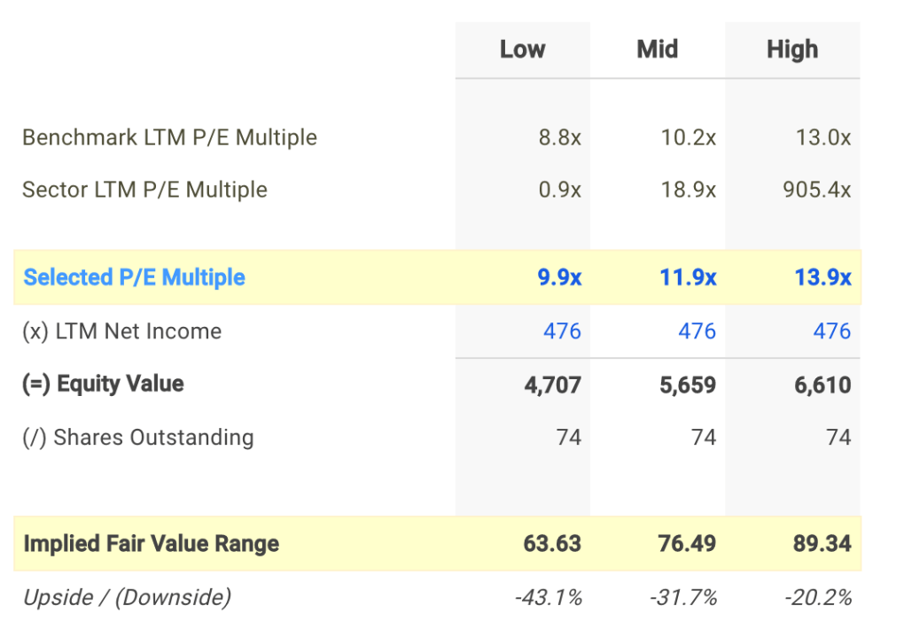 AAP P/E Valuation Calculation