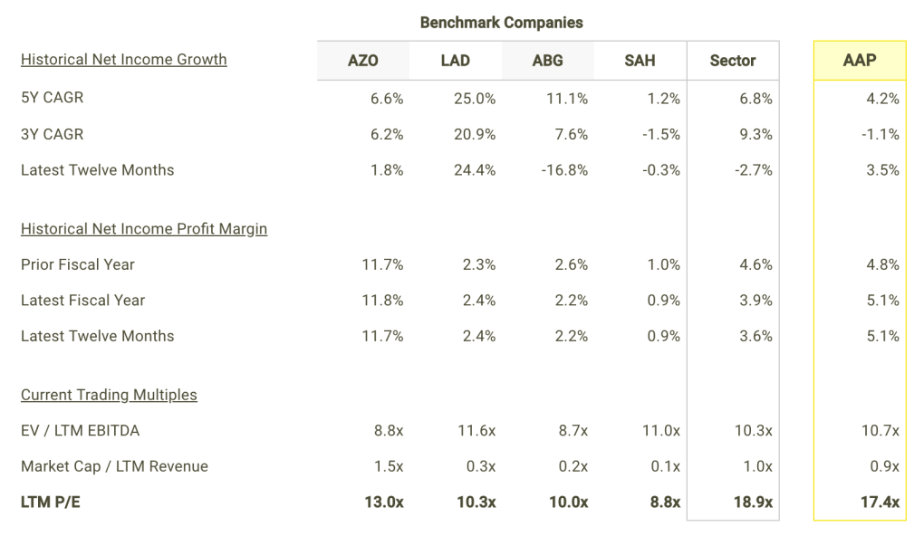 AAP Net Income Growth and Margins vs Peers Table