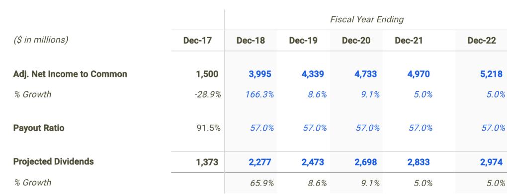Manulife Financial Dividend Forecast