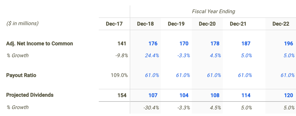 Waddell & Reed Dividend Forecast