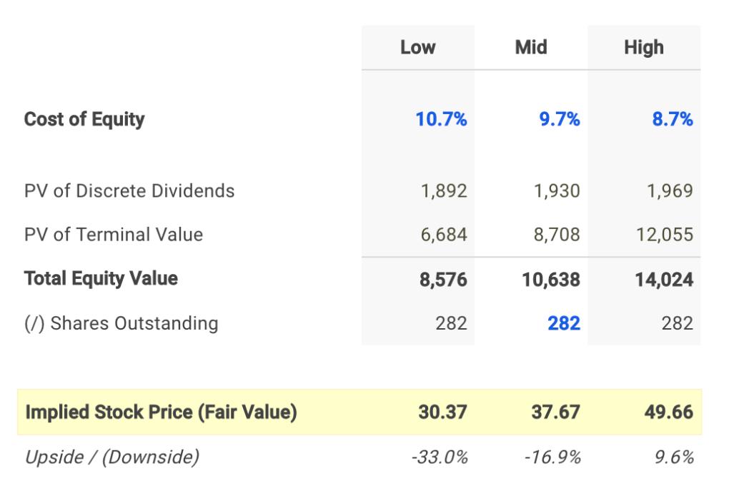 CMS Energy Dividend Fair Value Conclusion