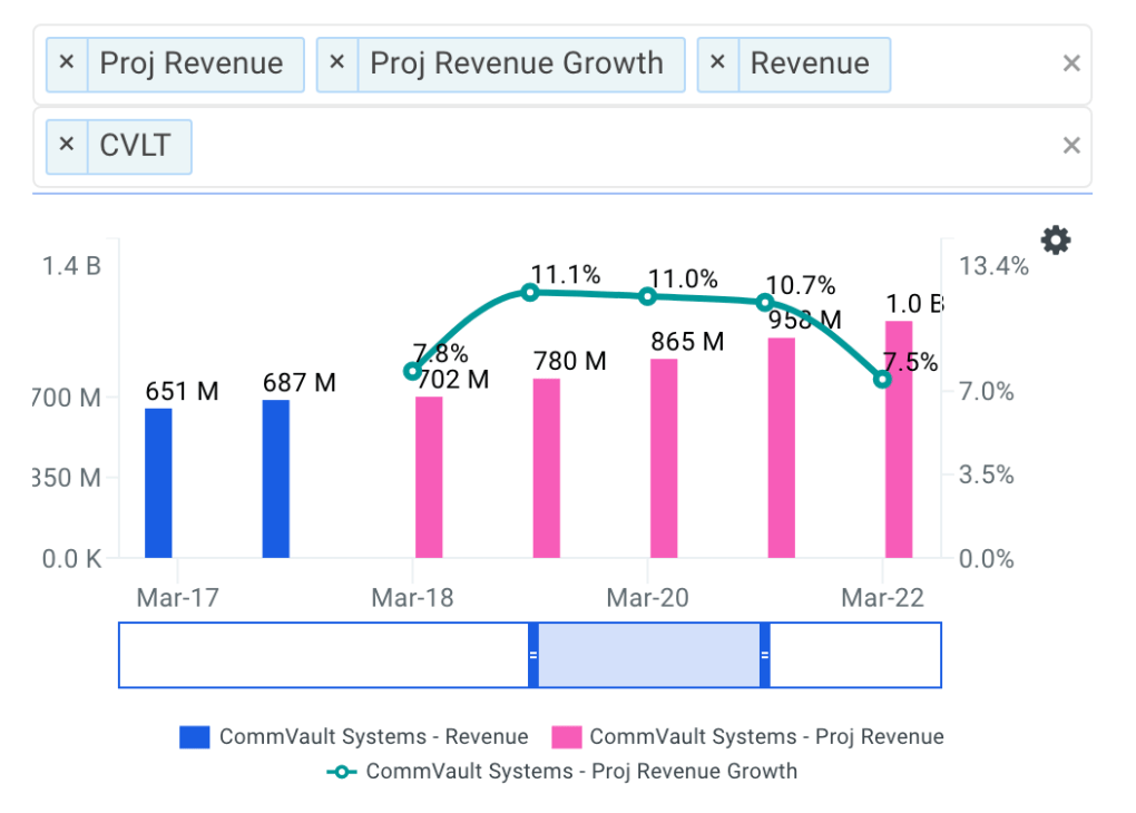 CommVault projected revenue chart