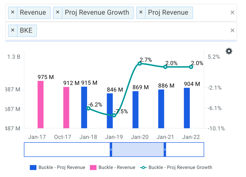 Buckle projected revenue chart