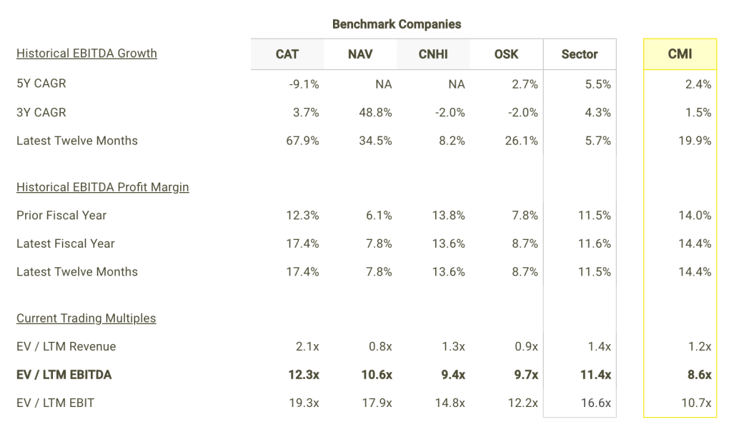 CMI EBITDA Growth and Margins vs Peers Table