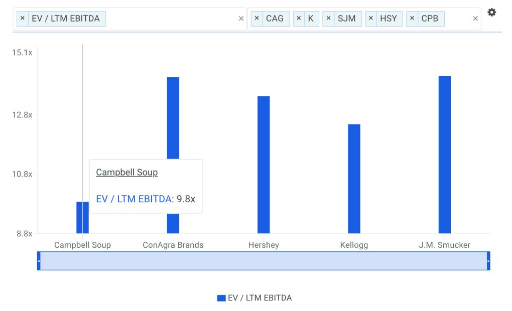CPB EBITDA Multiple vs Peers Chart