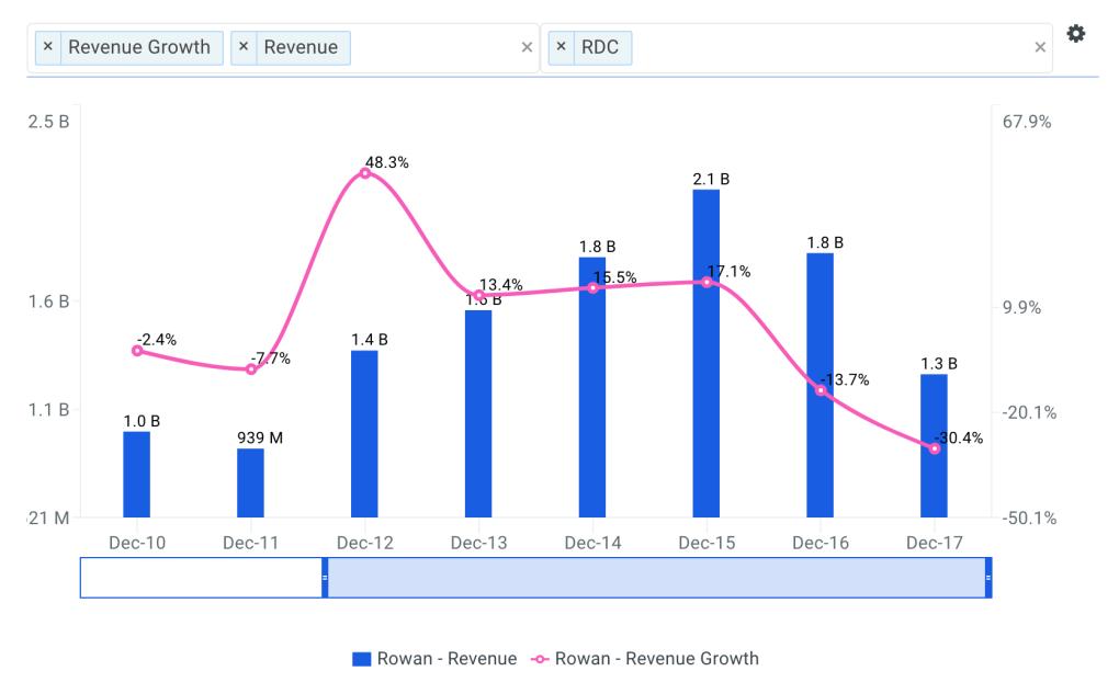 Rowan Revenue Growth Chart