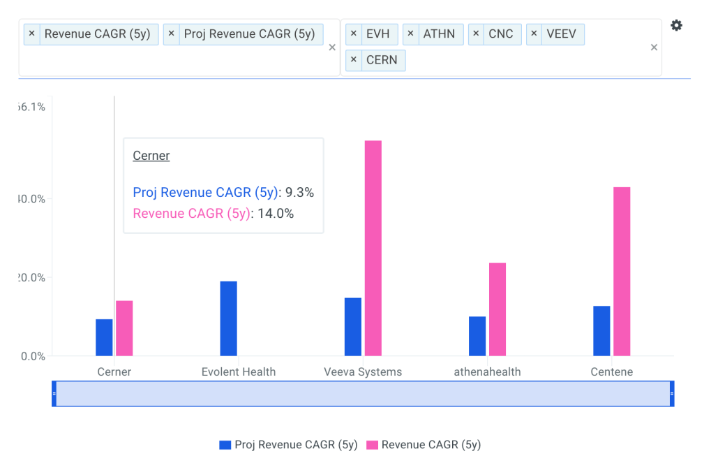 Cerner Revenue CAGR vs Peers Chart