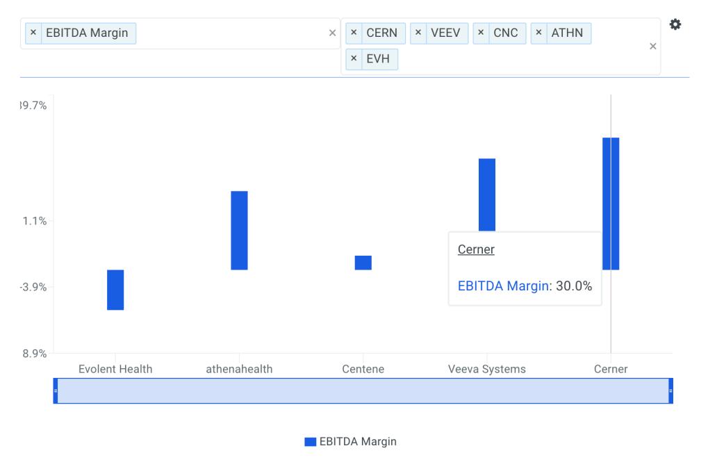 Cerner EBITDA Margin vs Peers Chart