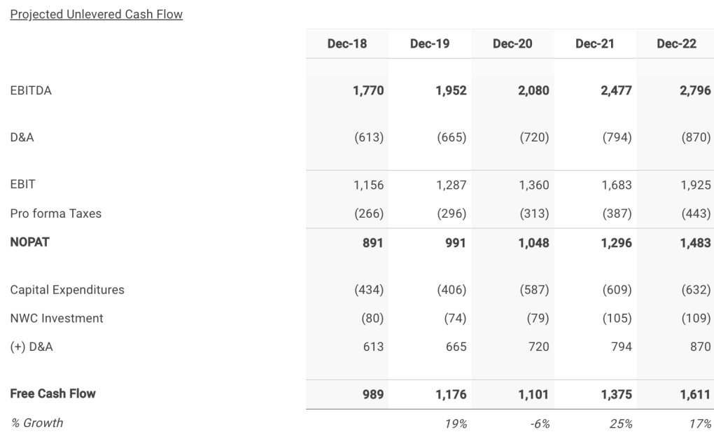 Cerner 's Five Year Projected Free Cash Flows