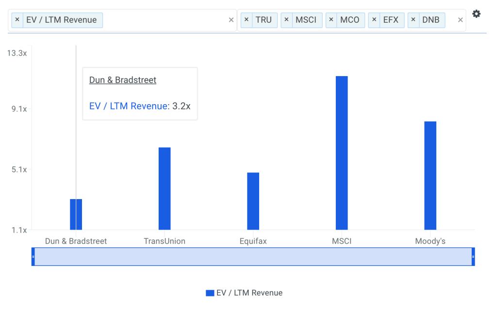 DNB Sales Multiple vs Peers Chart