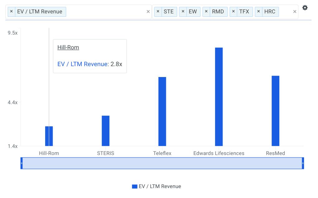 HRC Sales Multiple vs Peers Chart