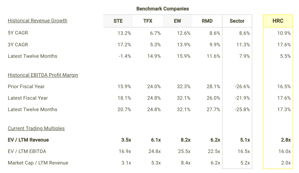 HRC revenue Growth and Margins vs Peers Table