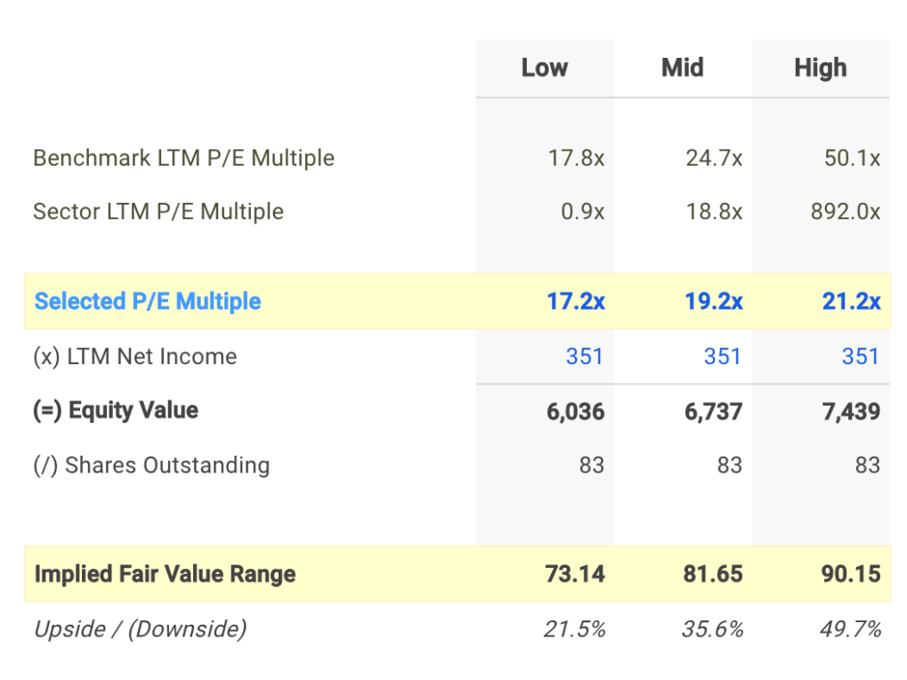 DNKN P/E Valuation Calculation