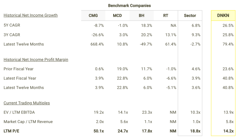 DNKN Net Income Growth and Margins vs Peers Table