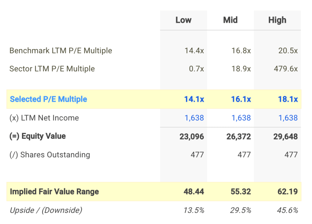 CFG P/E Valuation Calculation