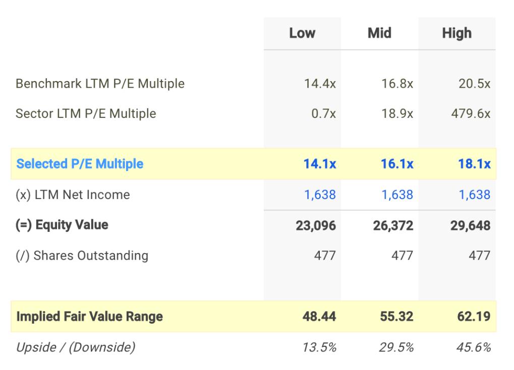 CFG P/E Valuation Calculation