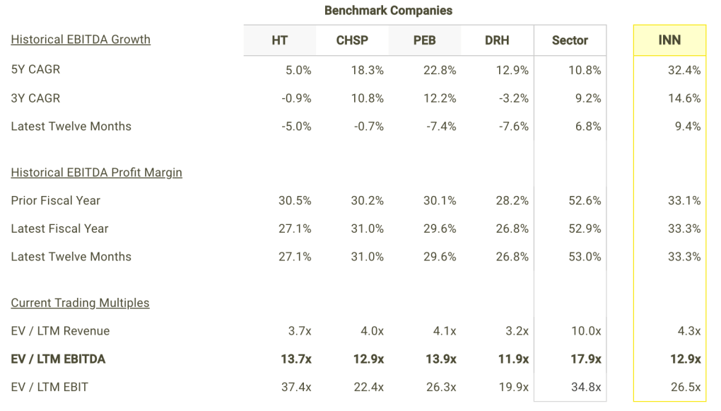 INN EBITDA Growth and Margins vs Peers Table