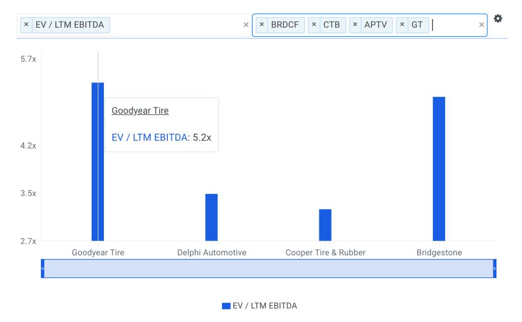 GT EBITDA Multiple vs Peers Chart