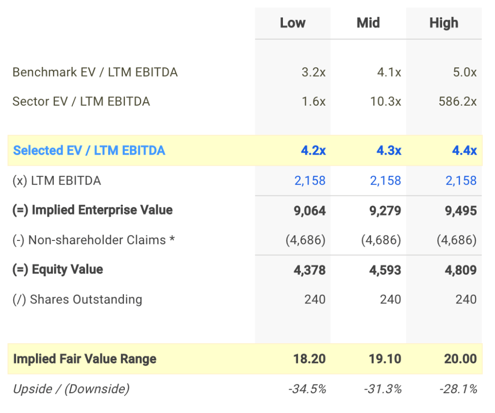 GT EV / EBITDA Valuation Calculation
