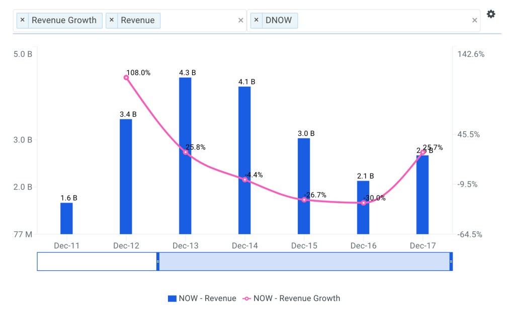 NOW Revenue Growth Chart