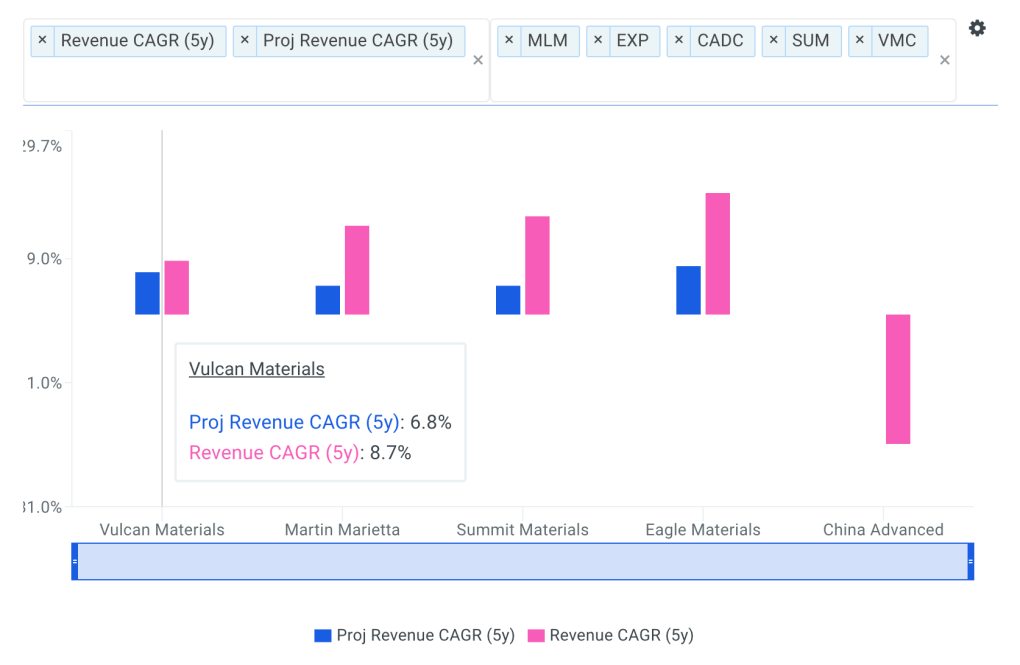 Vulcan Revenue CAGR vs Peers Chart