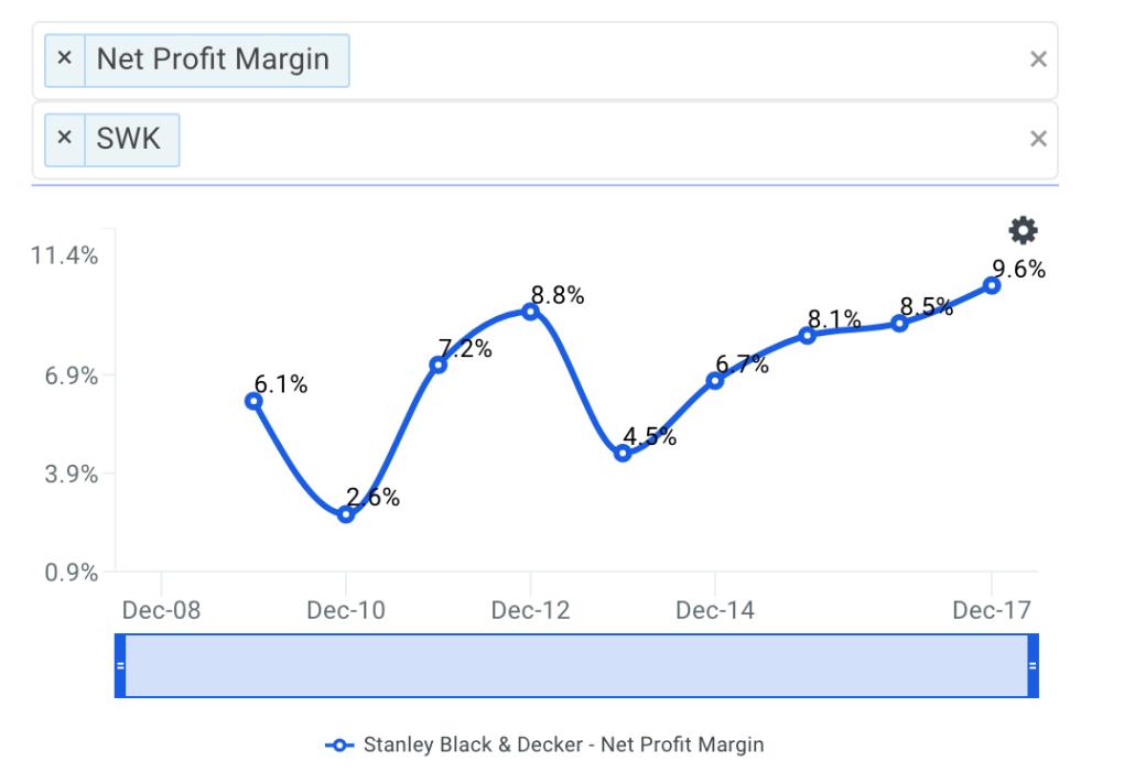 SWK Net Profit Margin Trends