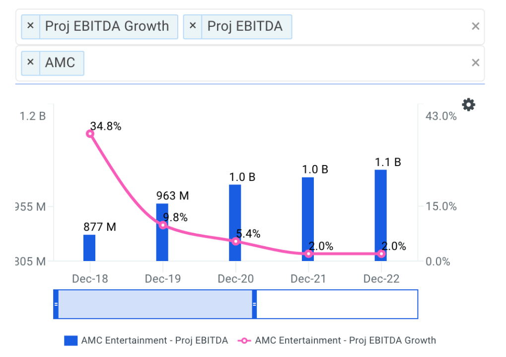 AMC Entertainment projected ebitda chart