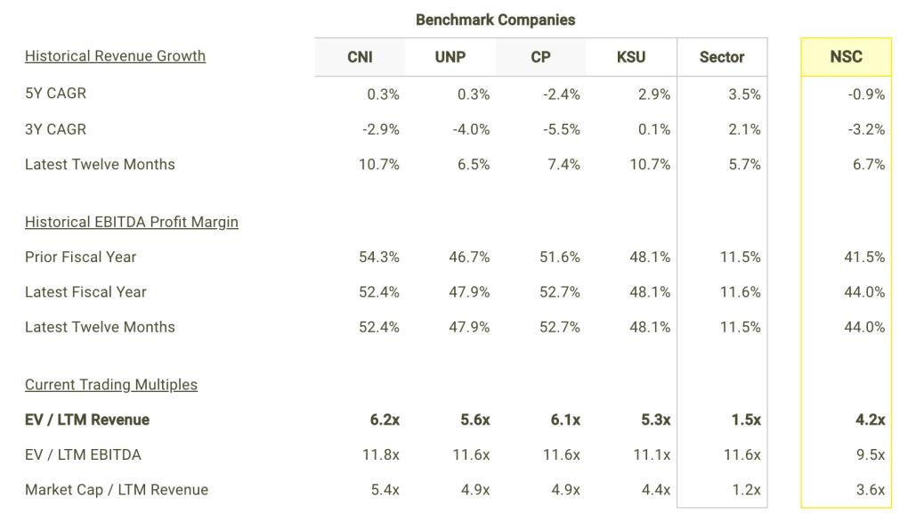 NSC revenue Growth and Margins vs Peers Table