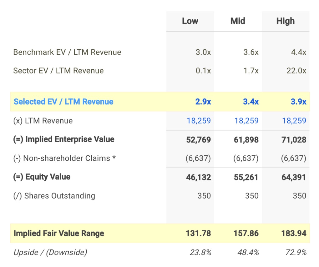 KMB EV / Sales Valuation Calculation