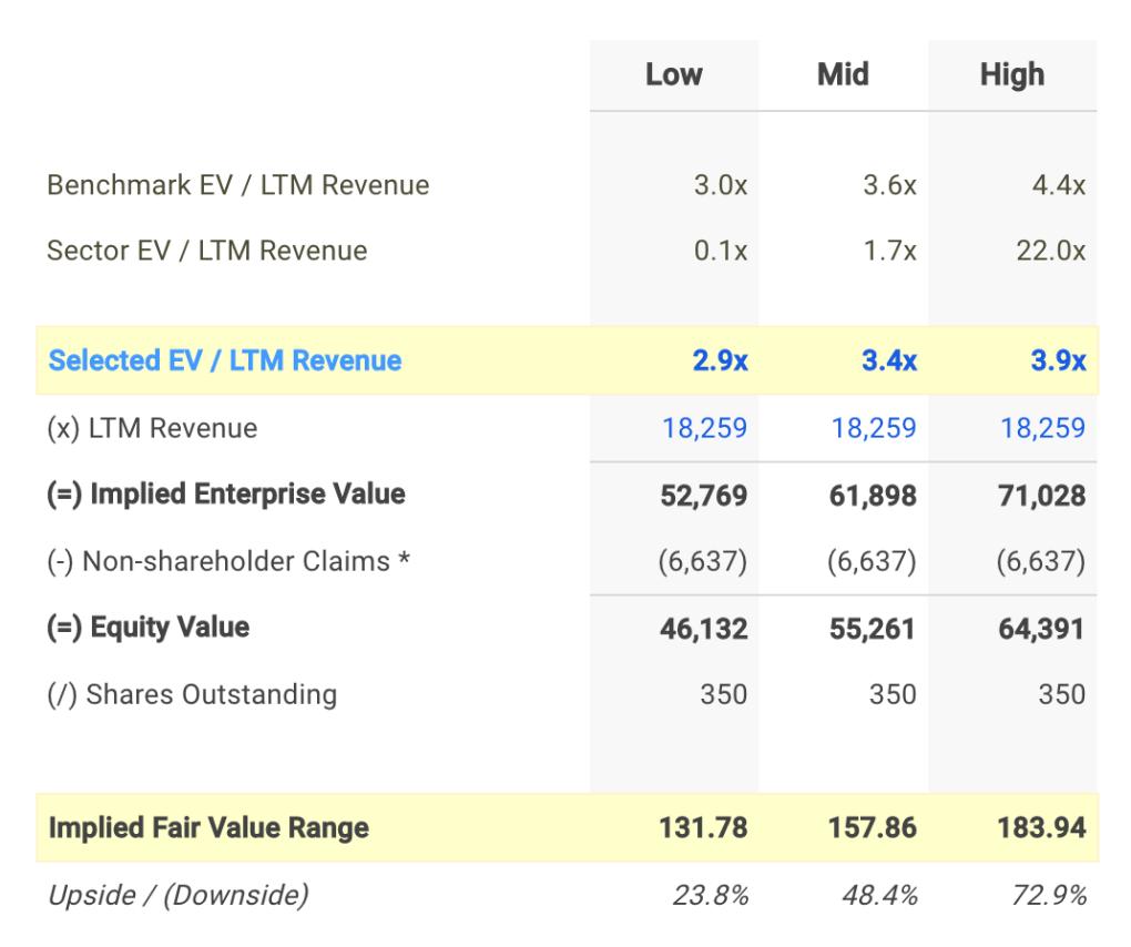 KMB EV / Sales Valuation Calculation