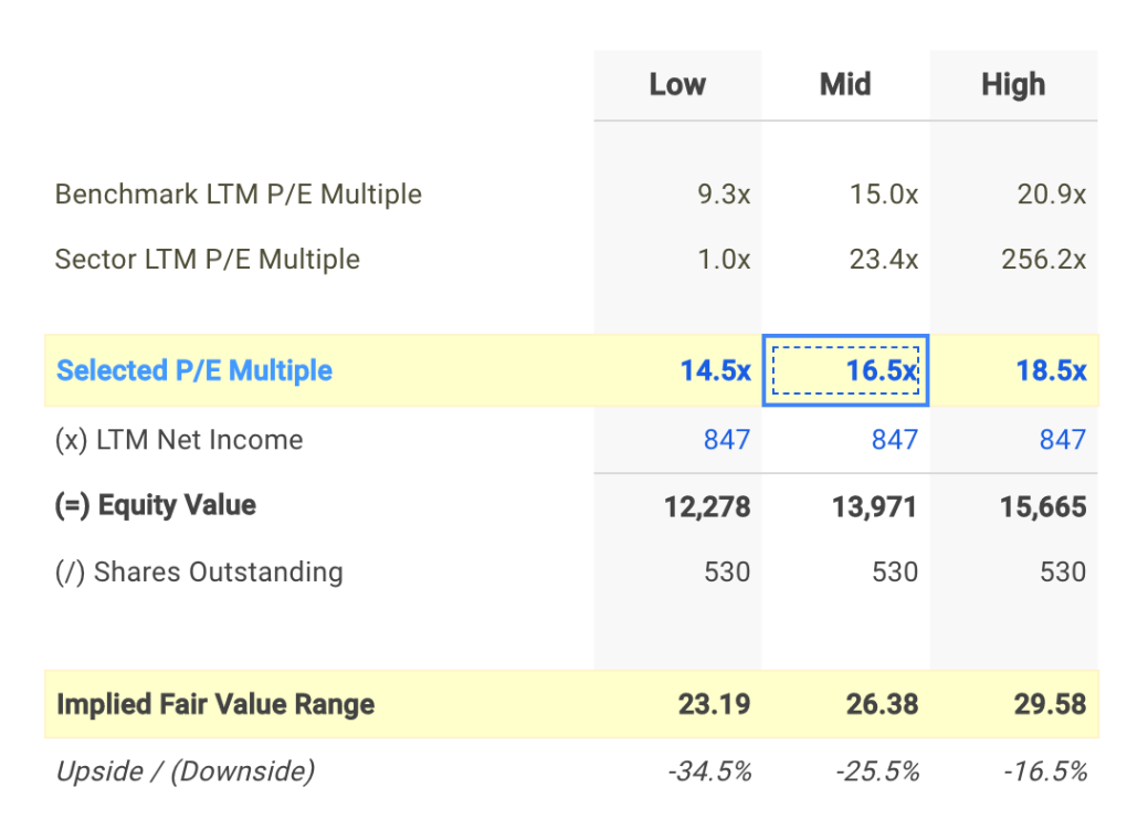HRL P/E Valuation Calculation