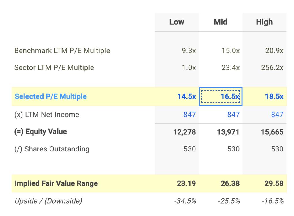 HRL P/E Valuation Calculation