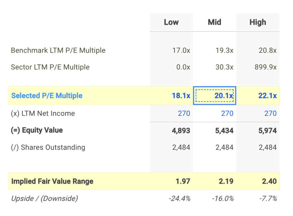 UMC P/E Valuation Calculation