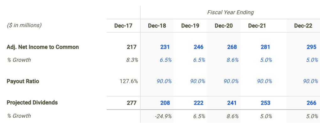 National Retail Dividend Forecast