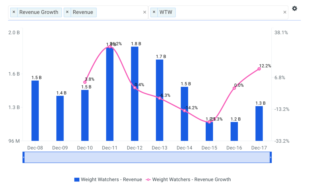 WTW Revenue Growth Chart