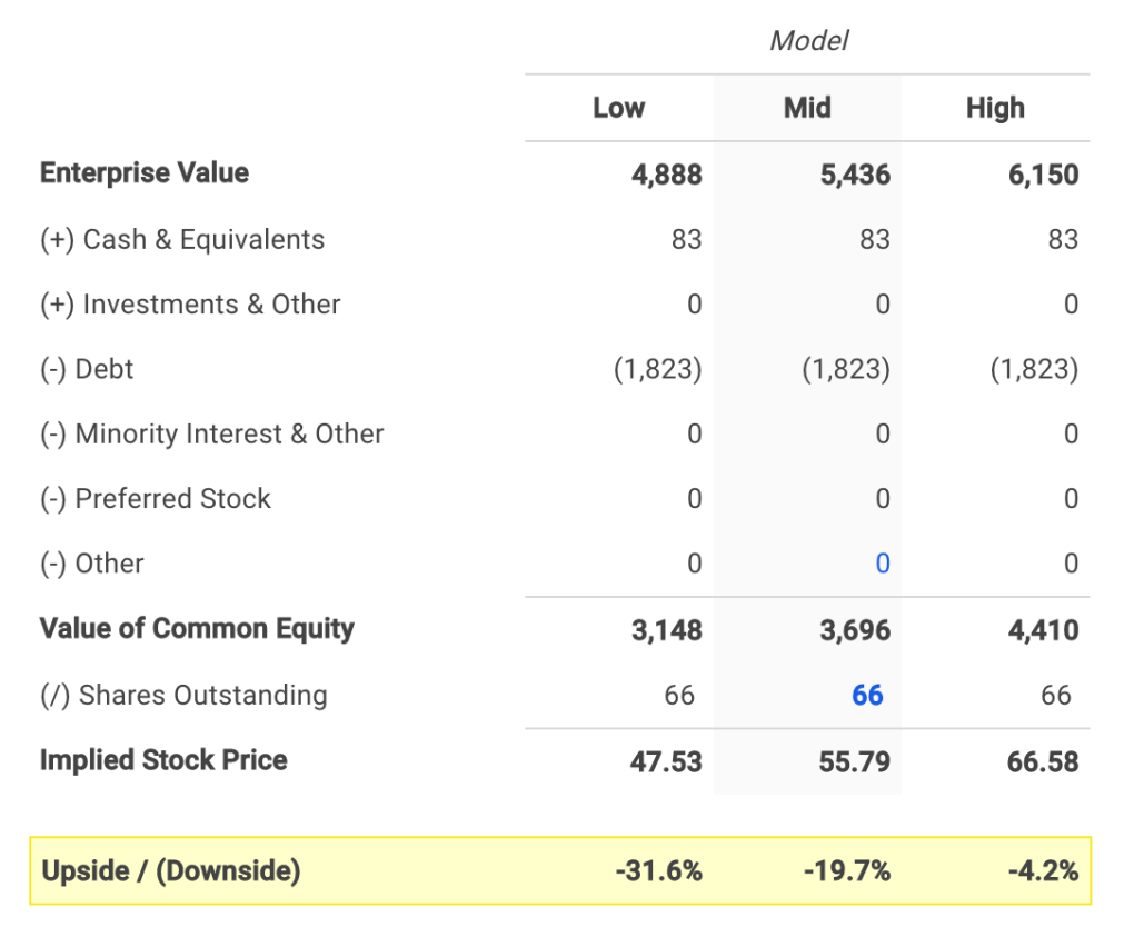 WTW's Equity Value Calculation