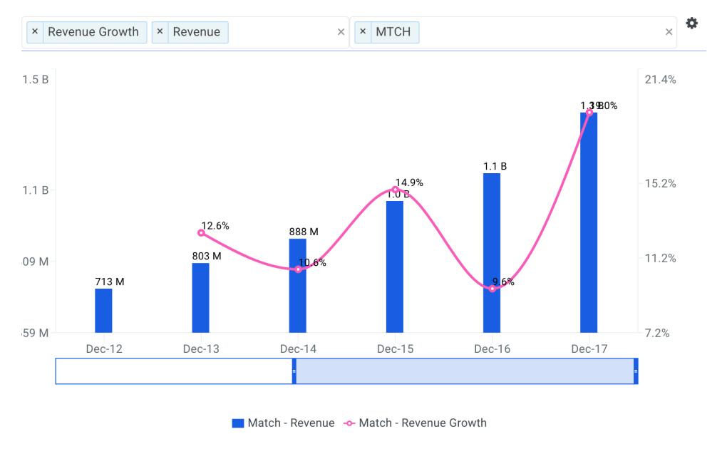 Match Group Revenue Growth Chart