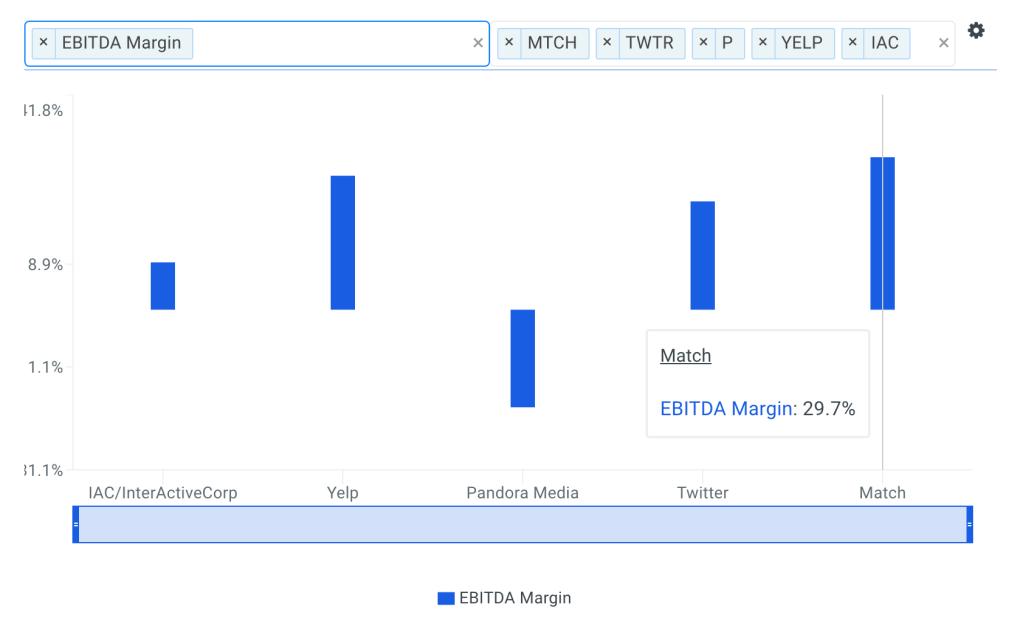 Match Group EBITDA Margin vs Peers Chart