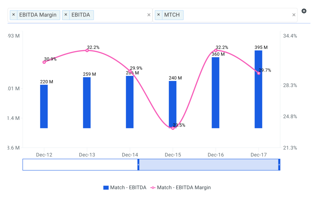 Match Group Historical and Projected EBITDA Margin Chart