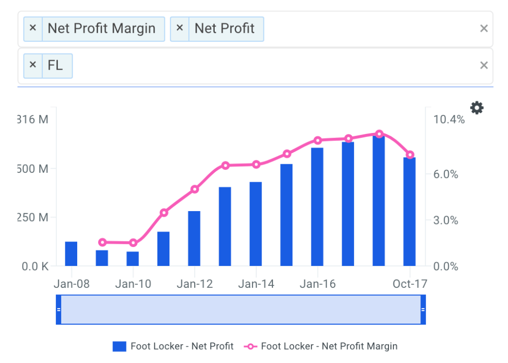 FL Net Profit Margin Trends