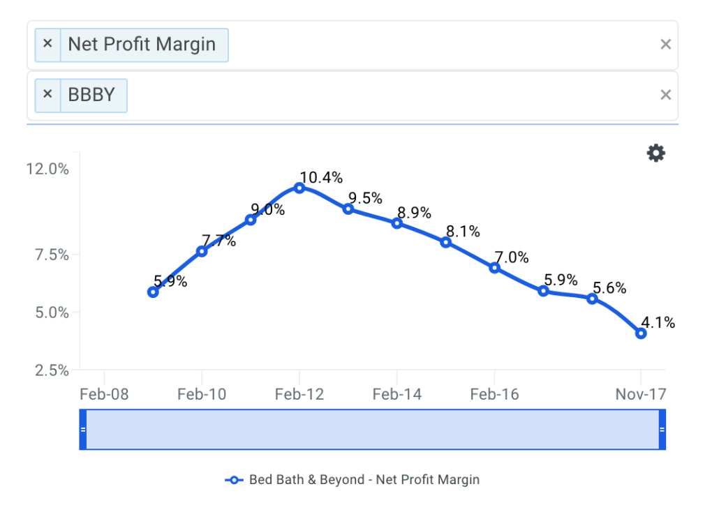 BBBY Net Profit Margin Trends