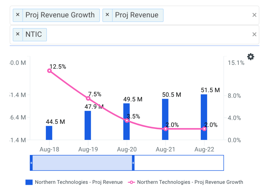 NTIC projected revenue chart