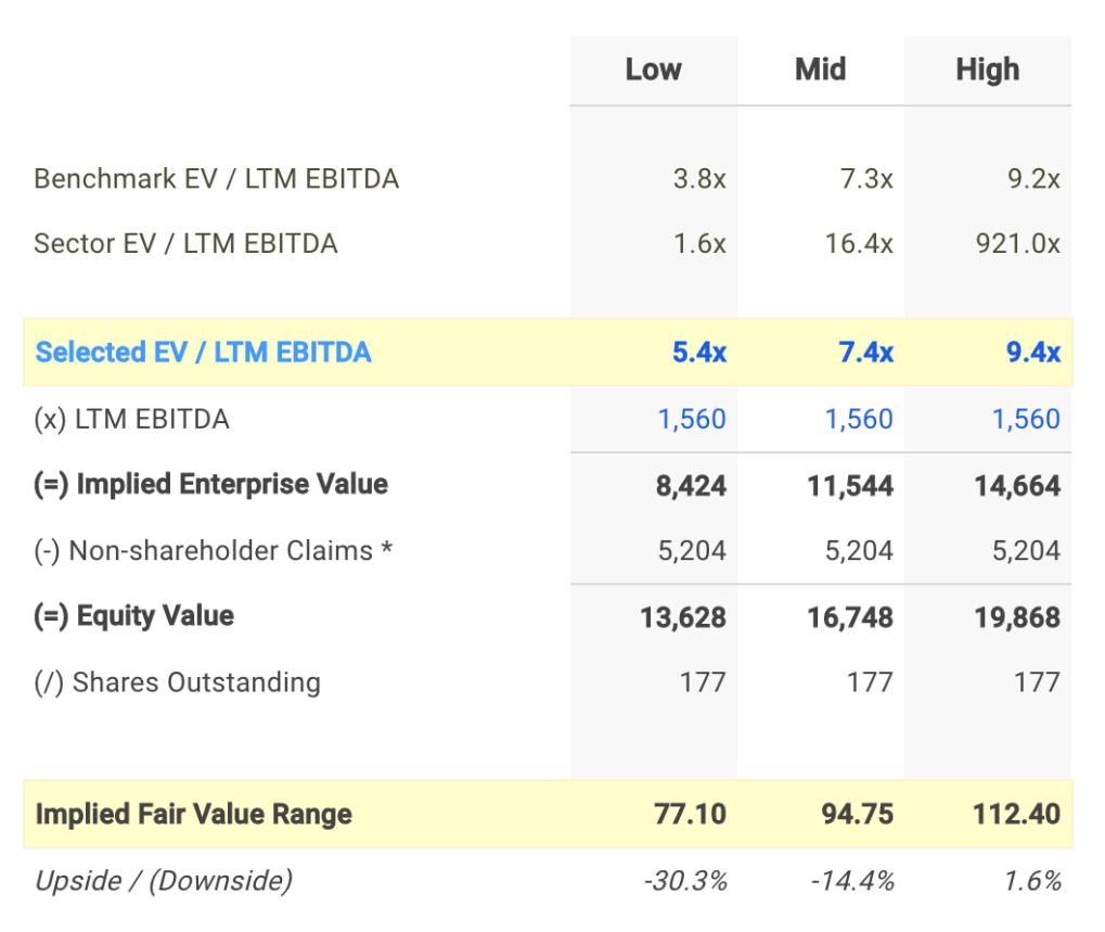 CNC EV / EBITDA Valuation Calculation