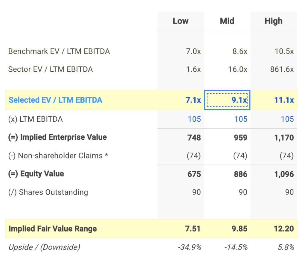 KN EV / EBITDA Valuation Calculation