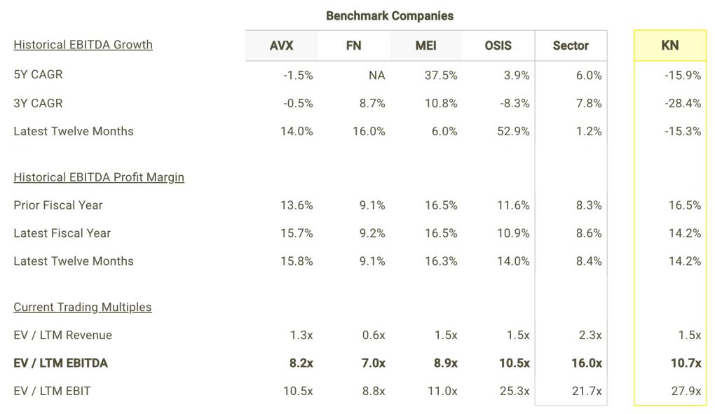 KN EBITDA Growth and Margins vs Peers Table