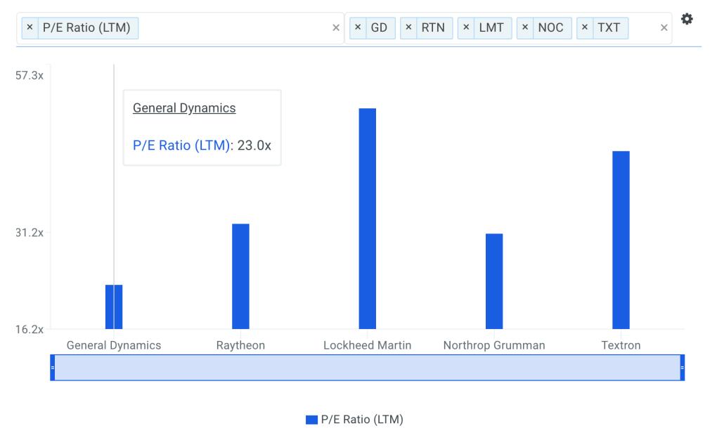 GD P/E Ratio vs Peers Chart